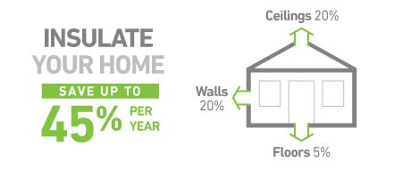Η Μόνωση του σπιτιού σας και η εξοικονόμηση μέχρι 45% ετησίως