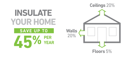 Insulate your home and save up to 45 percent per year