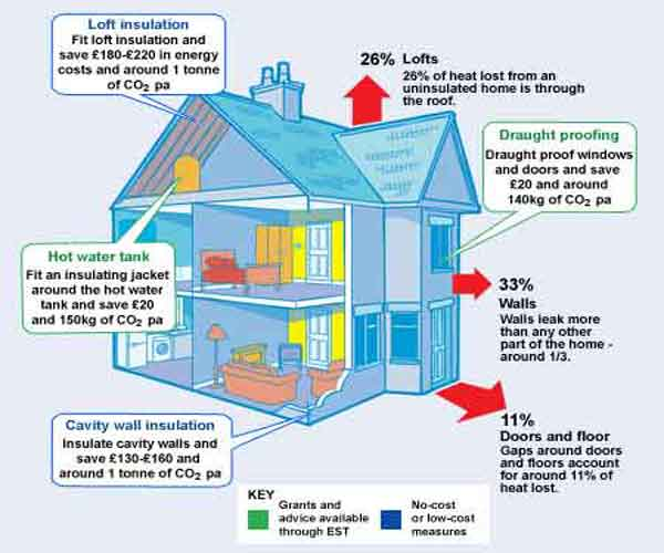 Cost Benefits Of Insulating Your Home
